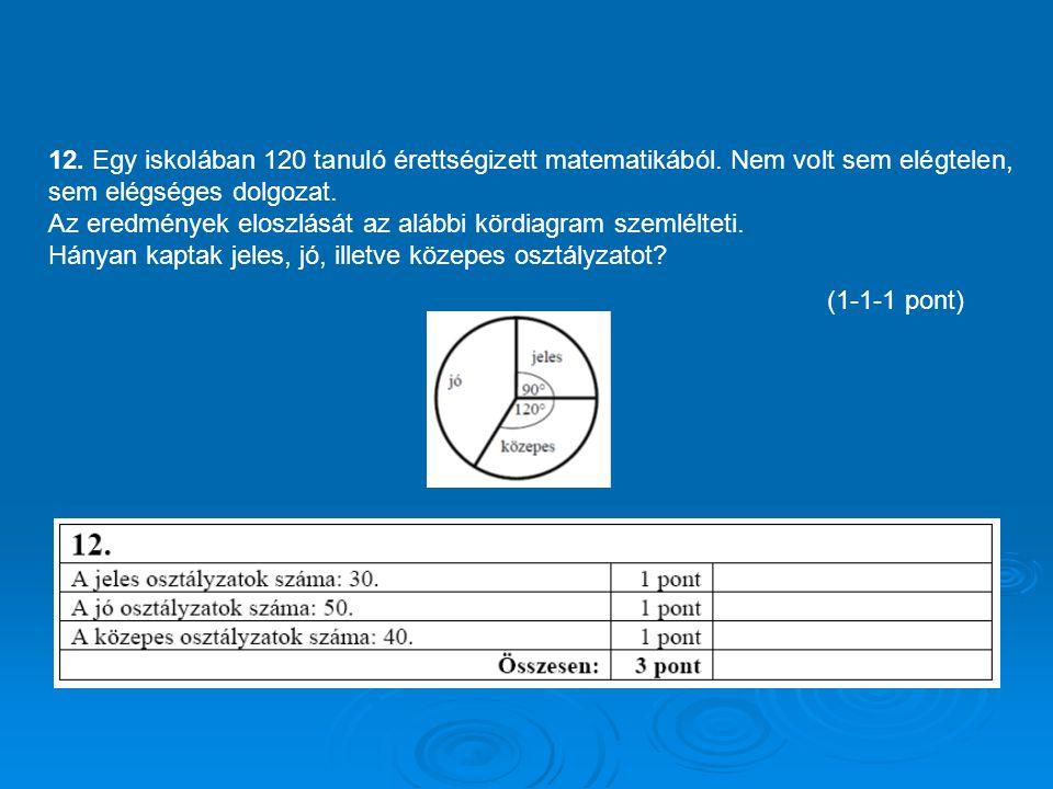 12. Egy iskolában 120 tanuló érettségizett matematikából