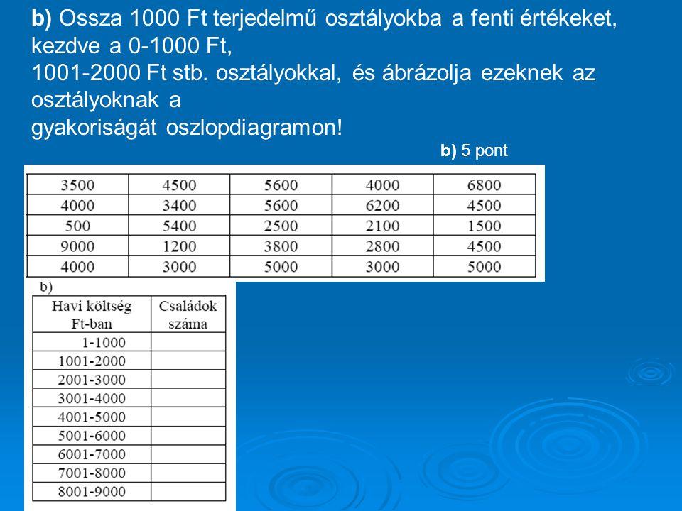 1001-2000 Ft stb. osztályokkal, és ábrázolja ezeknek az osztályoknak a