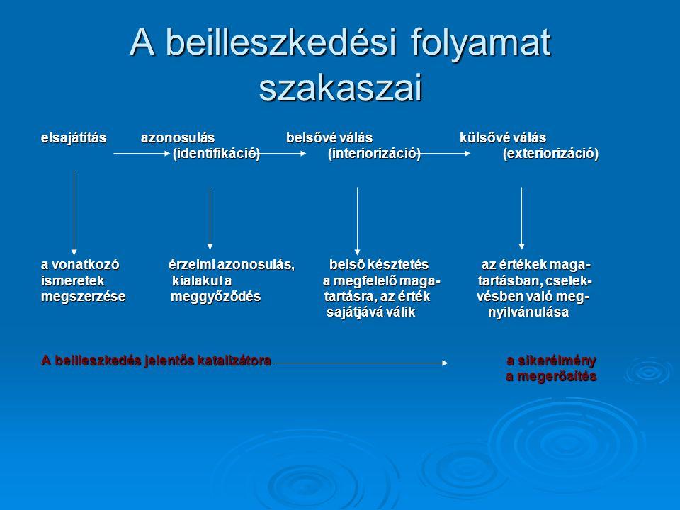 A beilleszkedési folyamat szakaszai