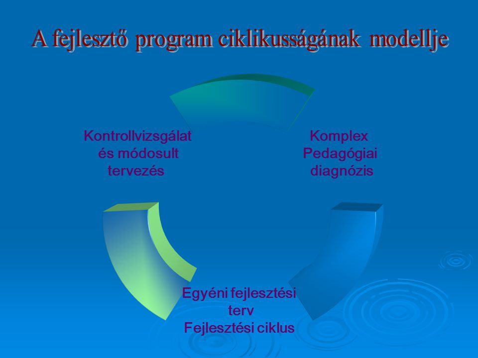A fejlesztő program ciklikusságának modellje