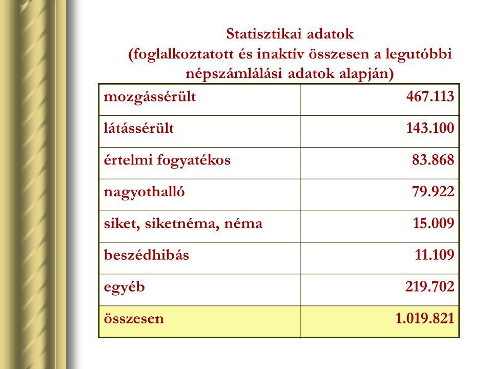Statisztikai adatok (foglalkoztatott és inaktív összesen a legutóbbi népszámlálási adatok alapján)
