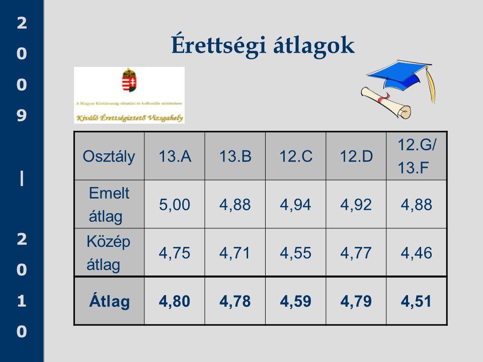 Érettségi átlagok Osztály 13.A 13.B 12.C 12.D 12.G/ 13.F Emelt átlag
