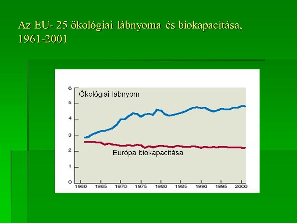 Az EU- 25 ökológiai lábnyoma és biokapacitása, 1961-2001