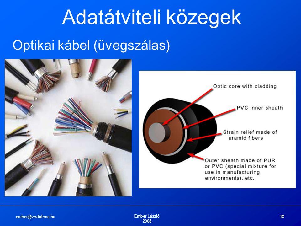 Adatátviteli közegek Optikai kábel (üvegszálas) ember@vodafone.hu