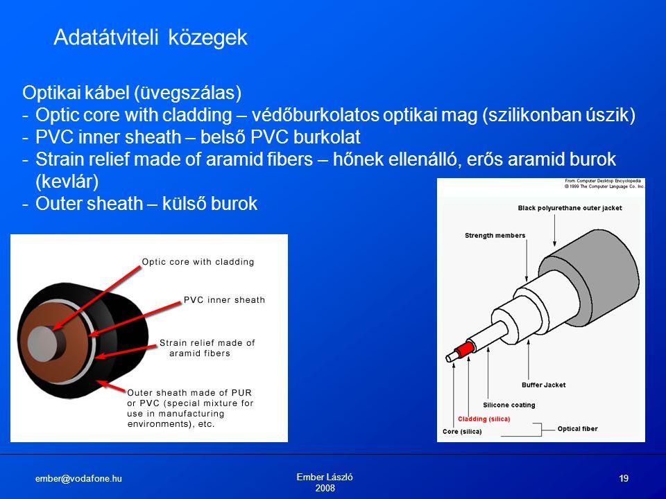 Adatátviteli közegek Optikai kábel (üvegszálas)
