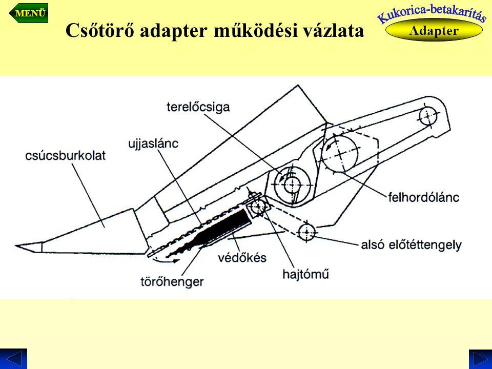 Csőtörő adapter működési vázlata