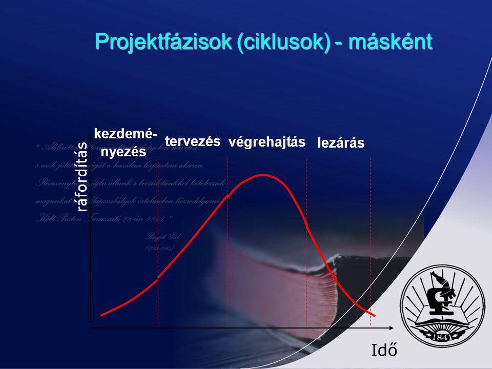 Projektfázisok (ciklusok) - másként