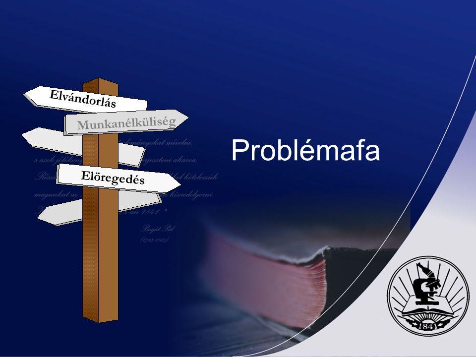 Elvándorlás Munkanélküliség Elöregedés Problémafa