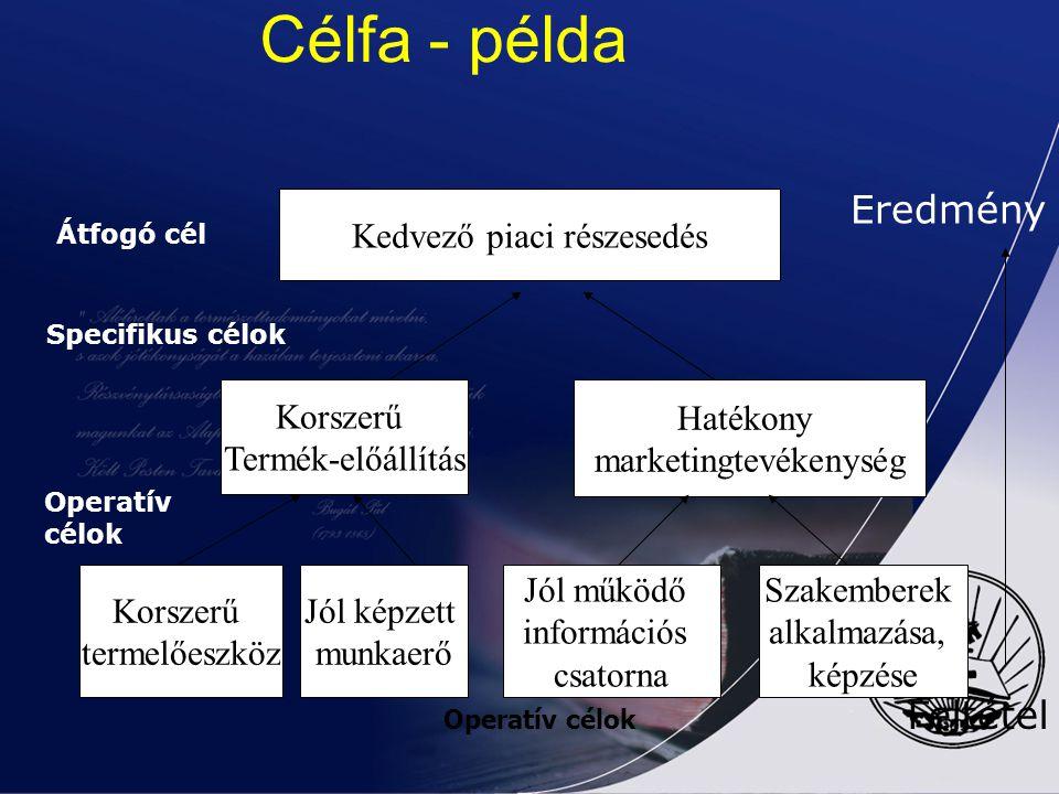 Célfa - példa Eredmény Feltétel Kedvező piaci részesedés Korszerű