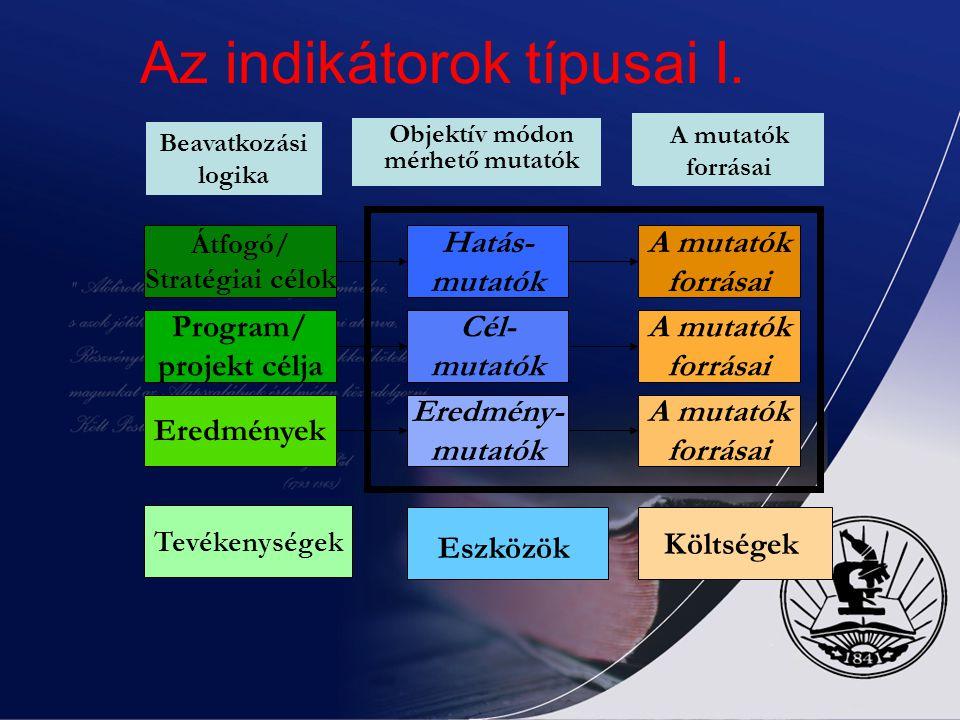 Az indikátorok típusai I.