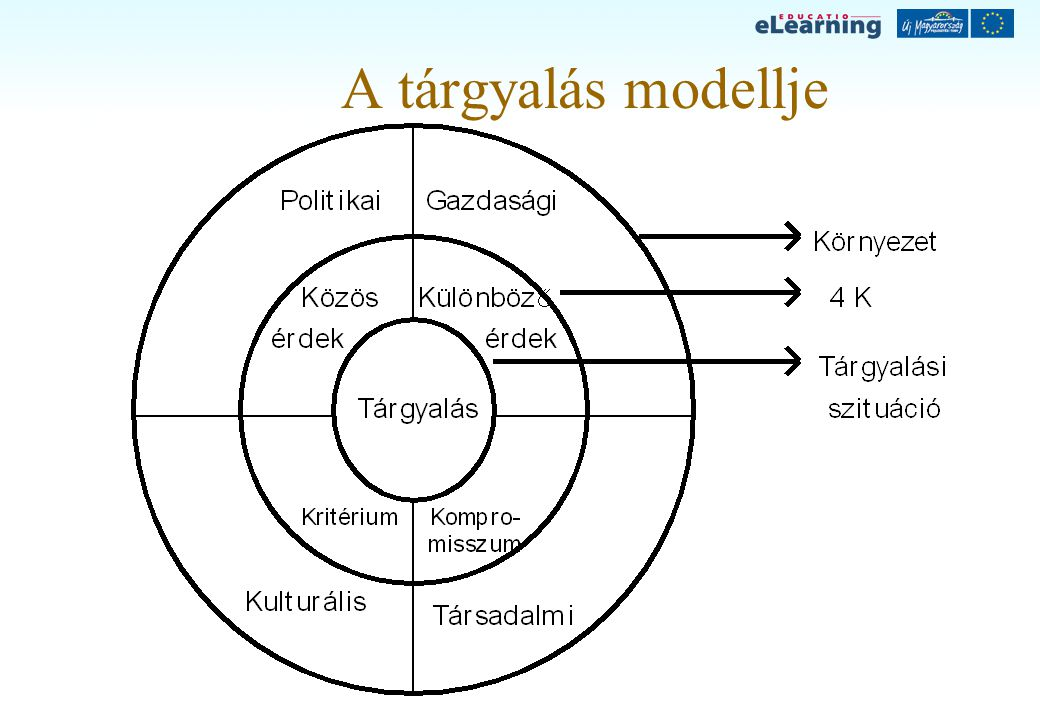 A tárgyalás modellje