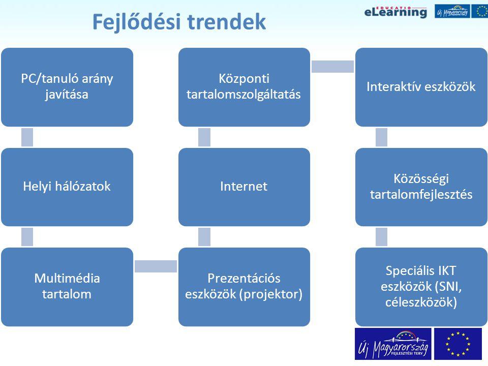 Fejlődési trendek PC/tanuló arány javítása Helyi hálózatok