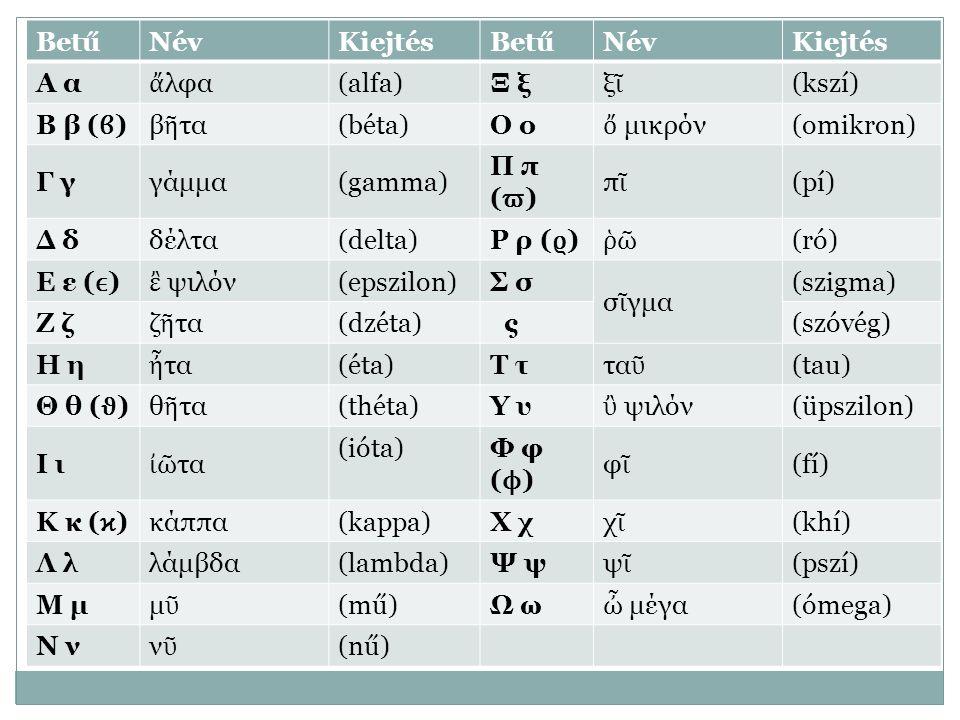 Betű Név. Kiejtés. Α α. ἄλφα. (alfa) Ξ ξ. ξῖ. (kszí) Β β (ϐ) βῆτα. (béta) Ο ο. ὄ μικρόν.
