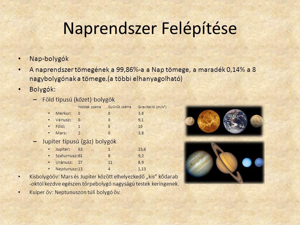 Naprendszer Felépítése