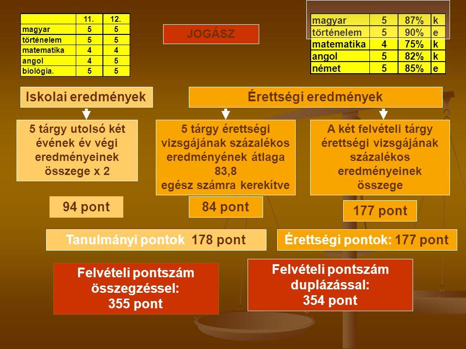 Tanulmányi pontok: 178 pont Érettségi pontok: 177 pont