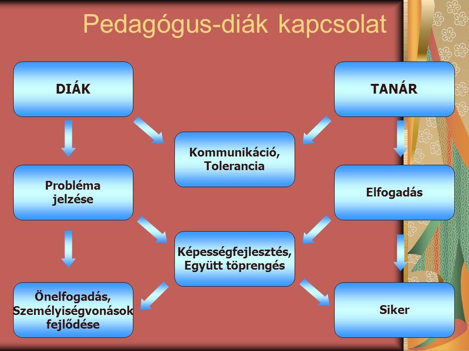 Pedagógus-diák kapcsolat
