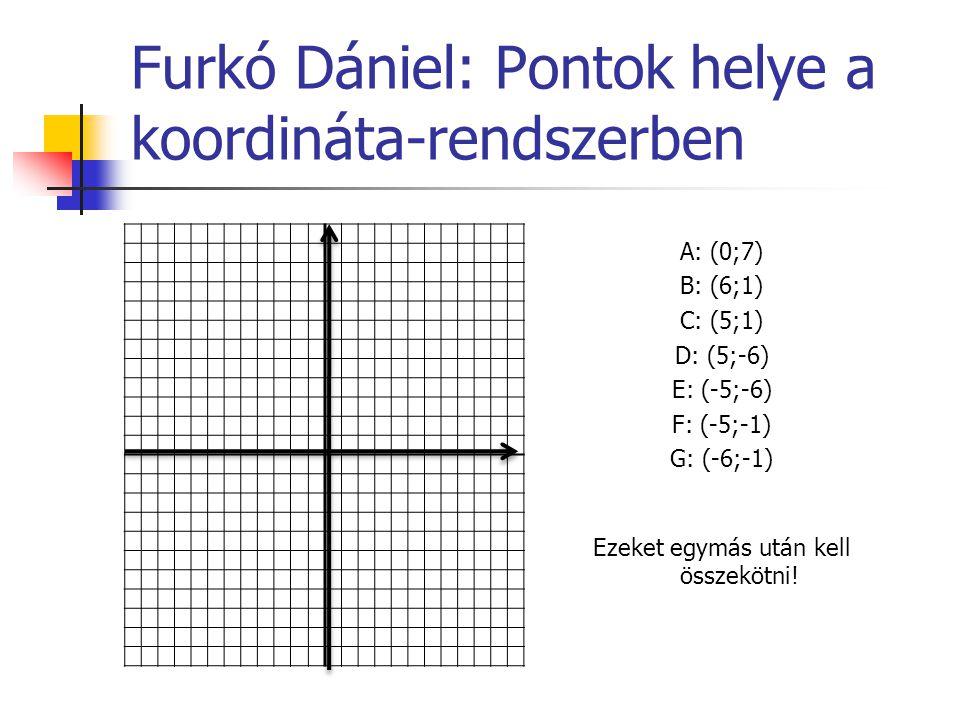 Furkó Dániel: Pontok helye a koordináta-rendszerben