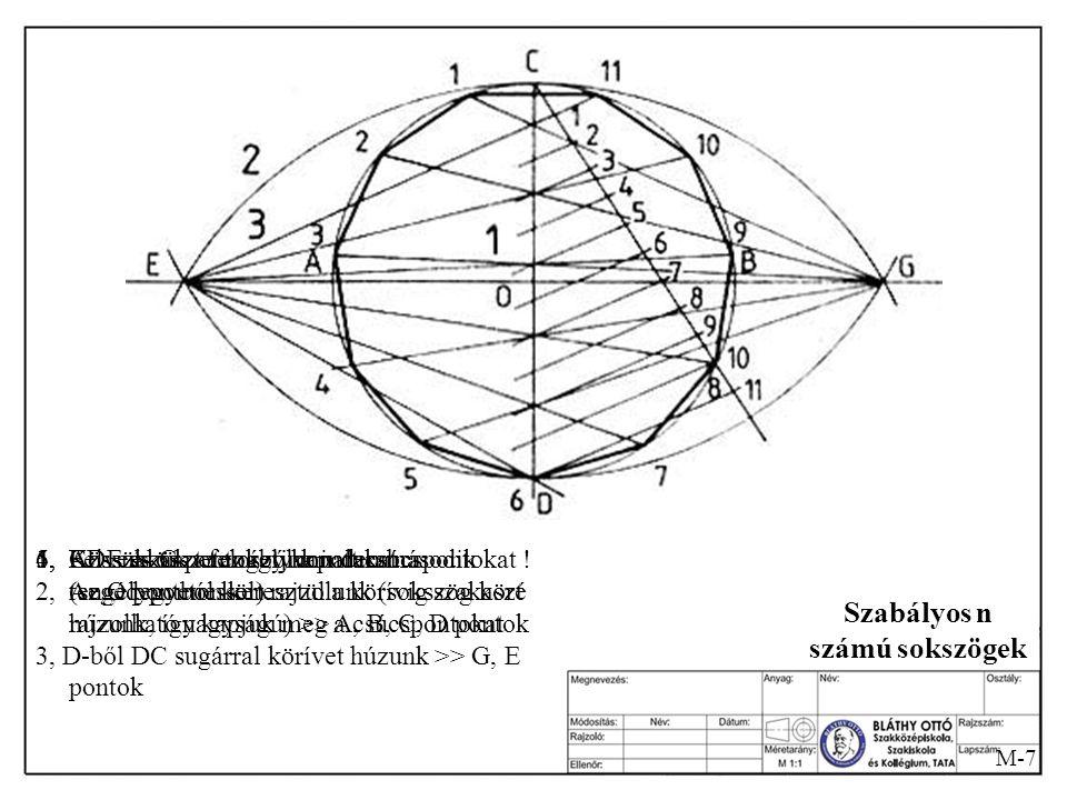 Szabályos n számú sokszögek
