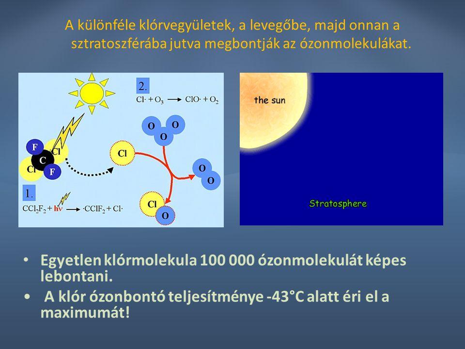 Egyetlen klórmolekula 100 000 ózonmolekulát képes lebontani.