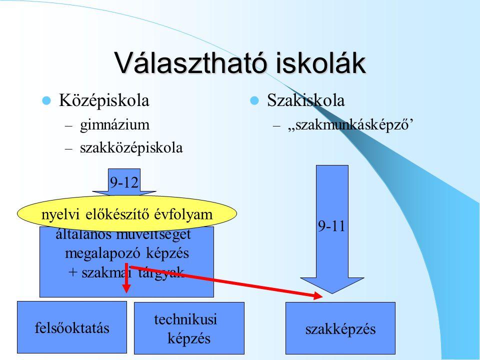 Választható iskolák Középiskola Szakiskola gimnázium szakközépiskola