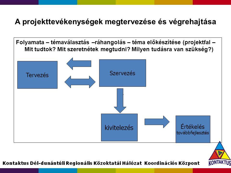 A projekttevékenységek megtervezése és végrehajtása