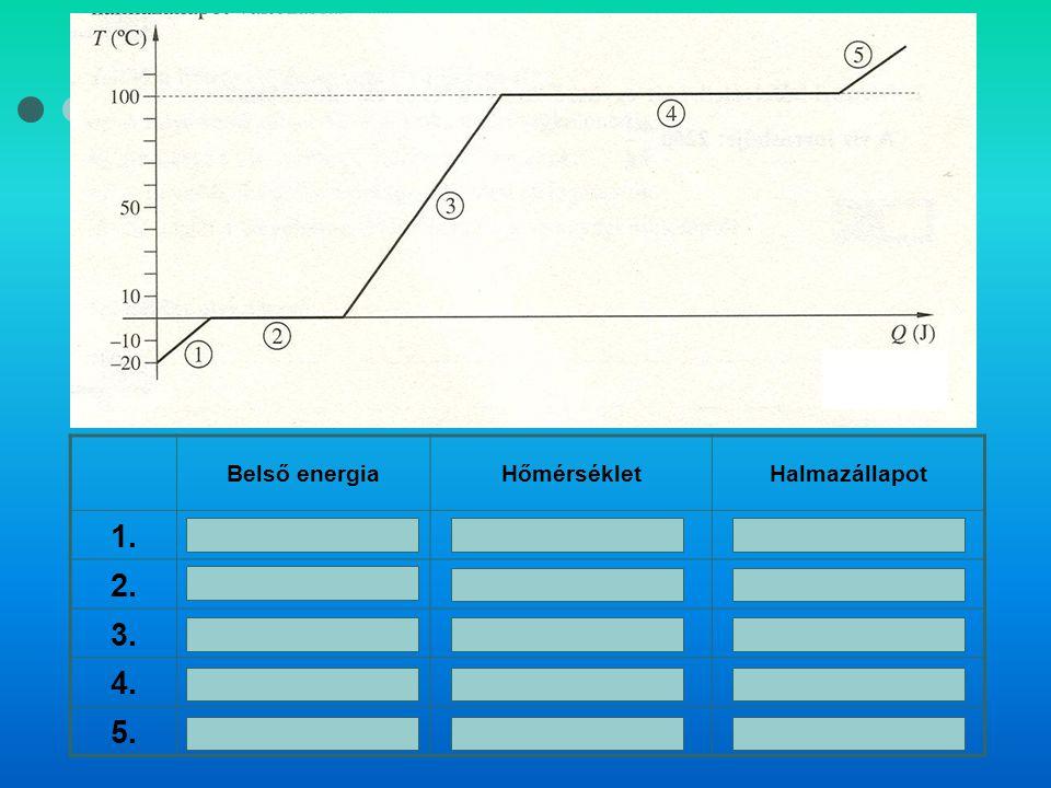 1. 2. 3. 4. 5. Belső energia Hőmérséklet Halmazállapot nő Szilárd