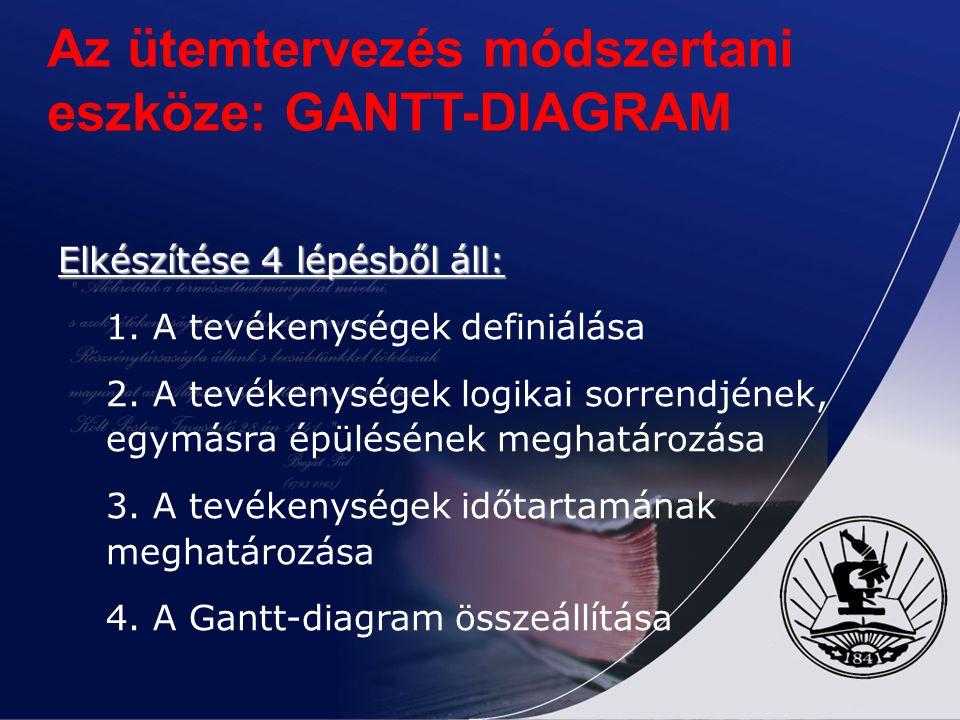 Az ütemtervezés módszertani eszköze: GANTT-DIAGRAM