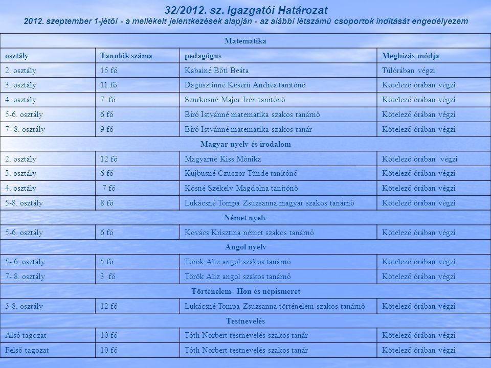 32/2012. sz. Igazgatói Határozat