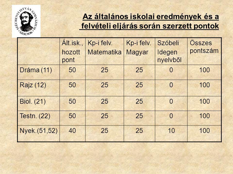 Az általános iskolai eredmények és a felvételi eljárás során szerzett pontok