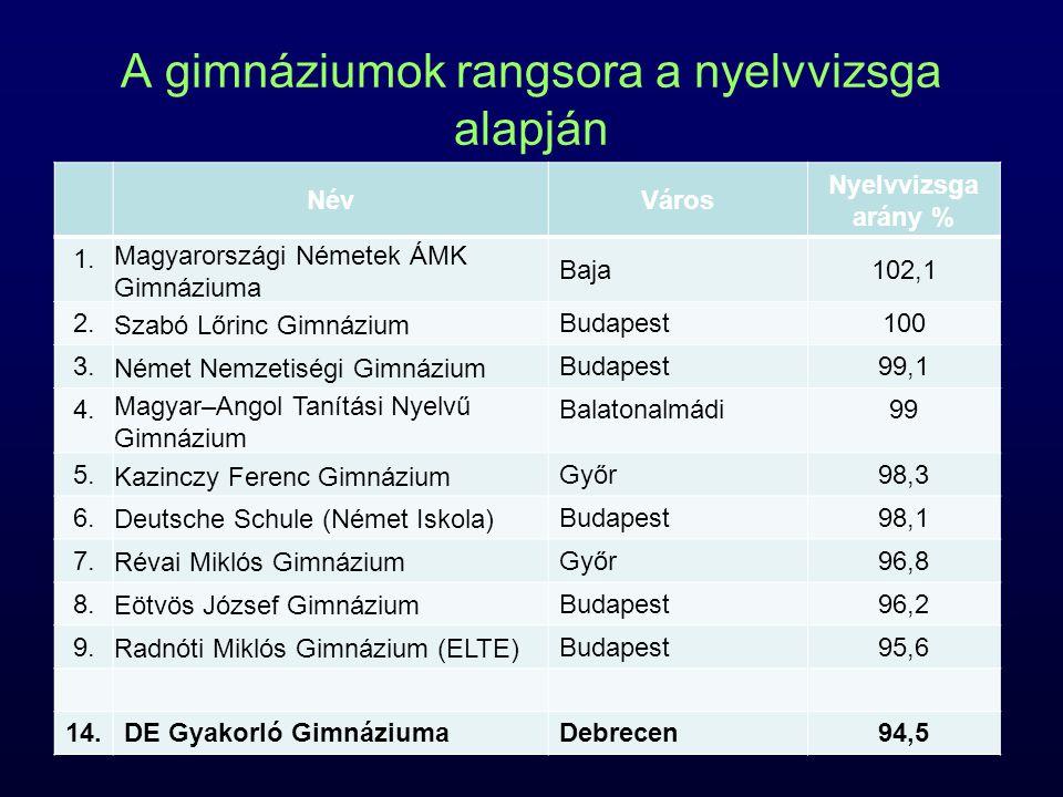 A gimnáziumok rangsora a nyelvvizsga alapján