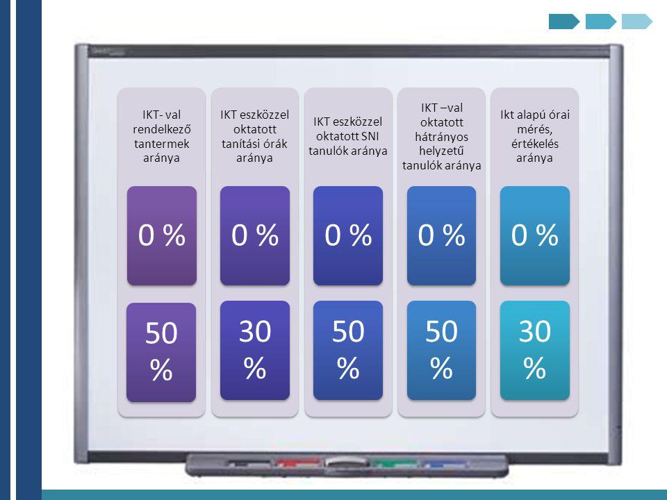 0 % 50 % 30 % 30% IKT- val rendelkező tantermek aránya