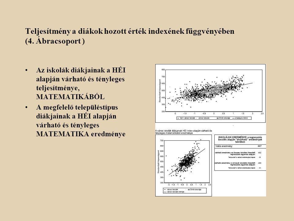 Teljesítmény a diákok hozott érték indexének függvényében (4