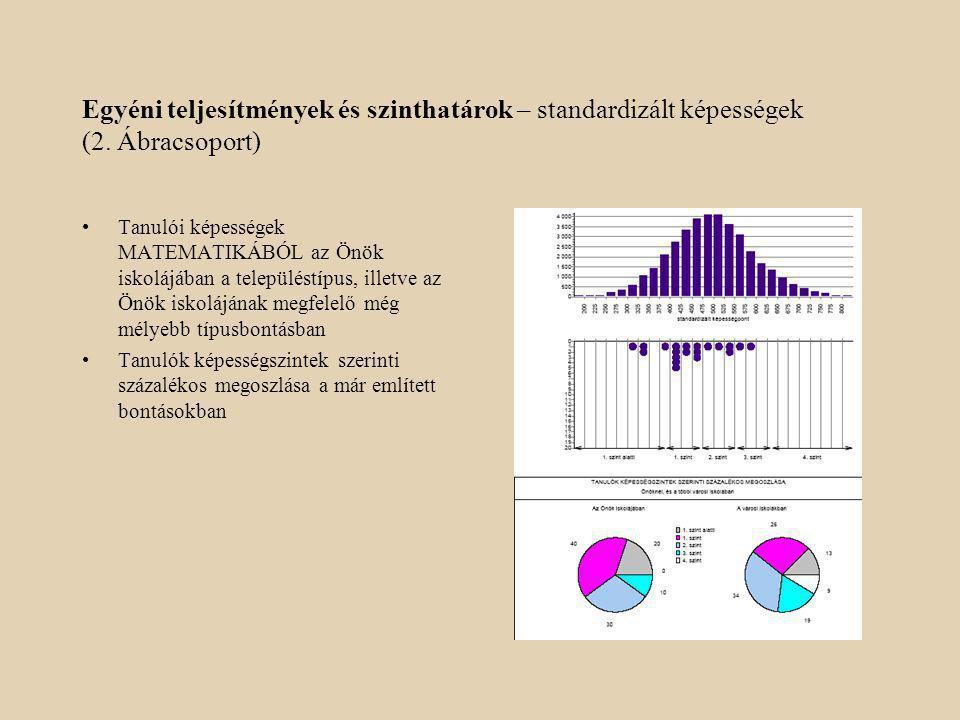 Egyéni teljesítmények és szinthatárok – standardizált képességek (2