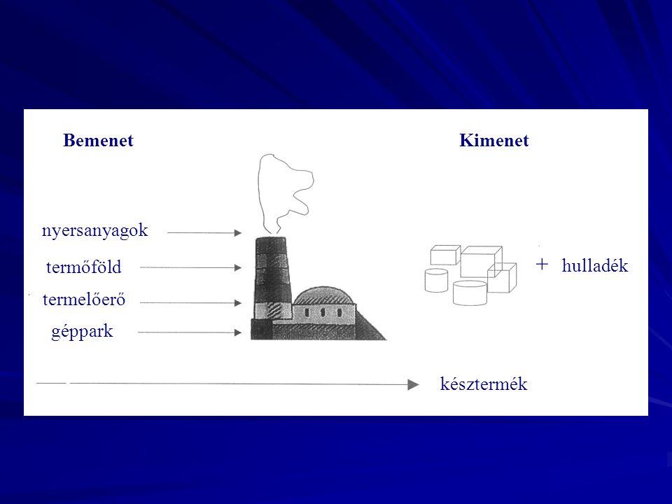+ hulladék Bemenet Kimenet nyersanyagok termőföld termelőerő géppark