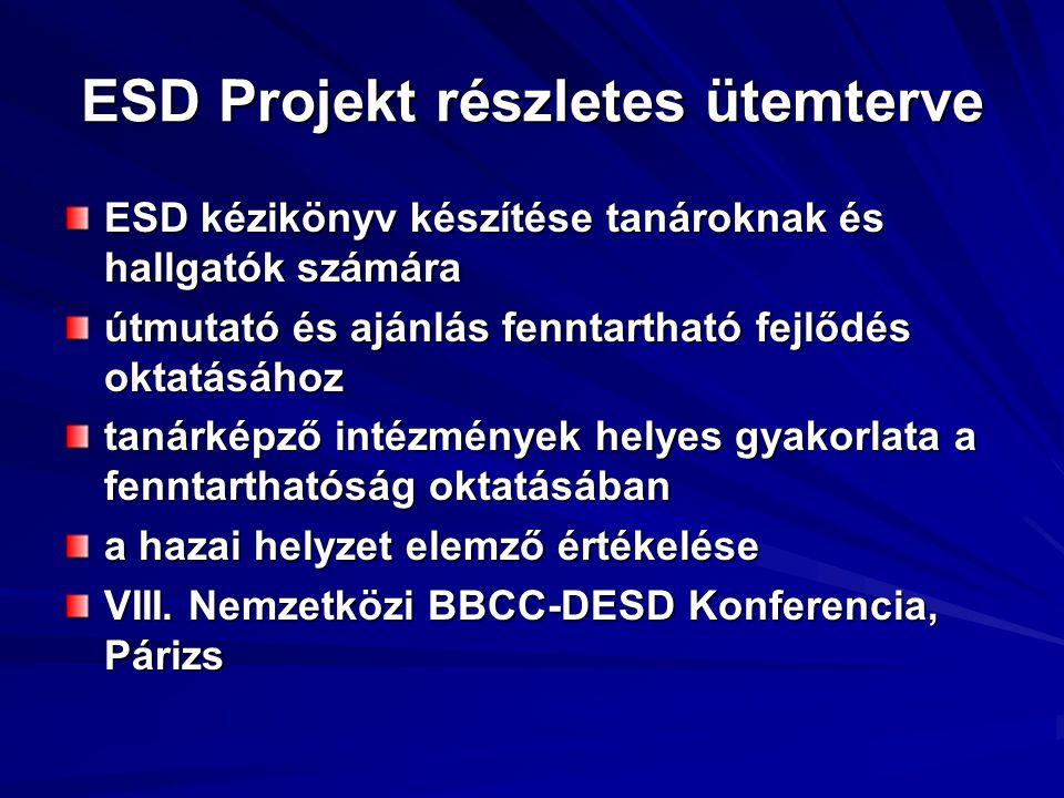 ESD Projekt részletes ütemterve