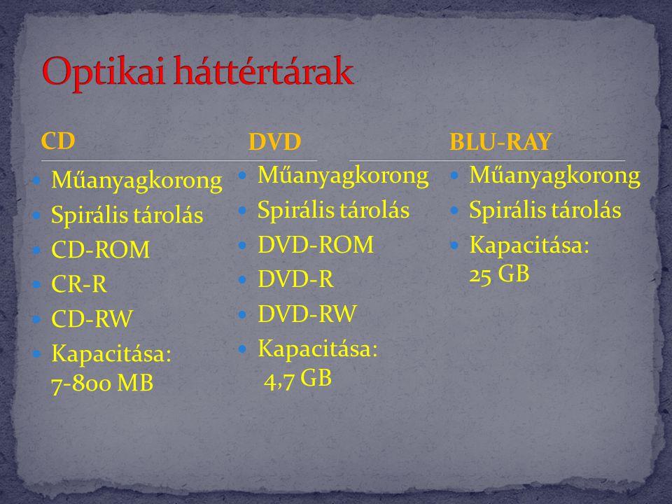 Optikai háttértárak CD DVD BLU-RAY Műanyagkorong Spirális tárolás