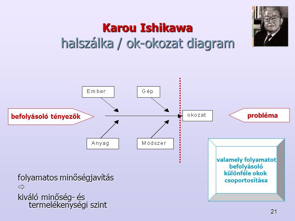 Karou Ishikawa halszálka / ok-okozat diagram