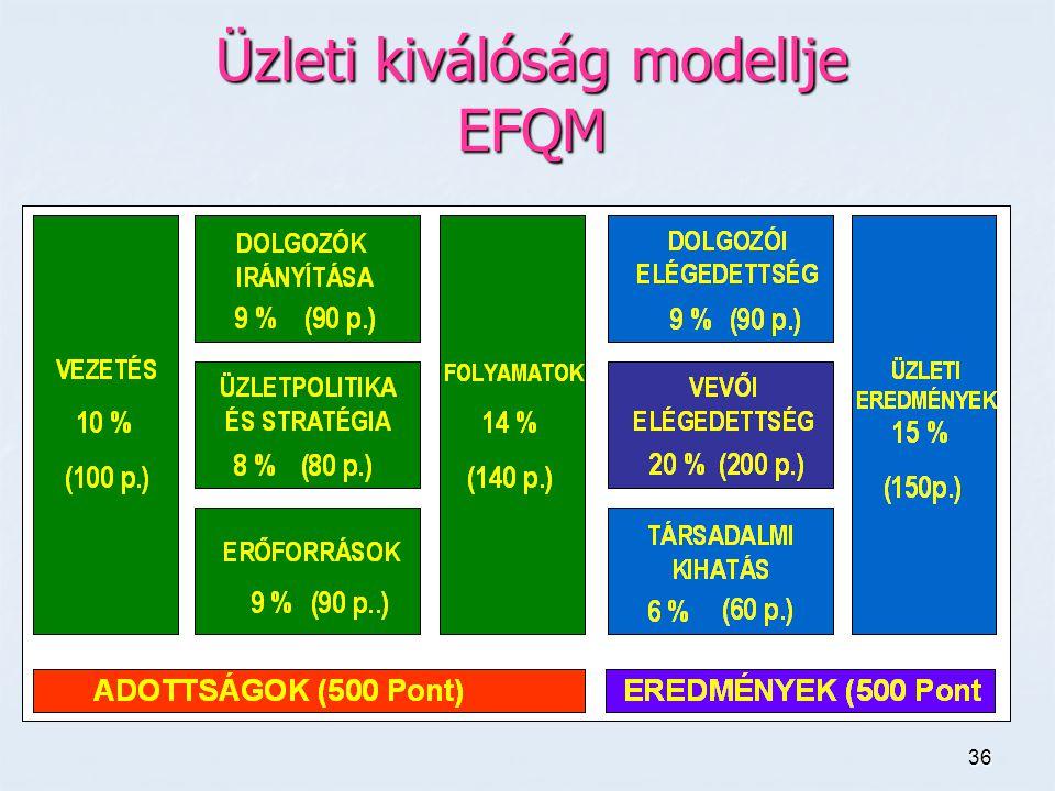 Üzleti kiválóság modellje EFQM