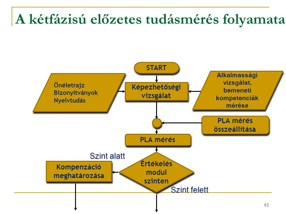 A kétfázisú előzetes tudásmérés folyamata