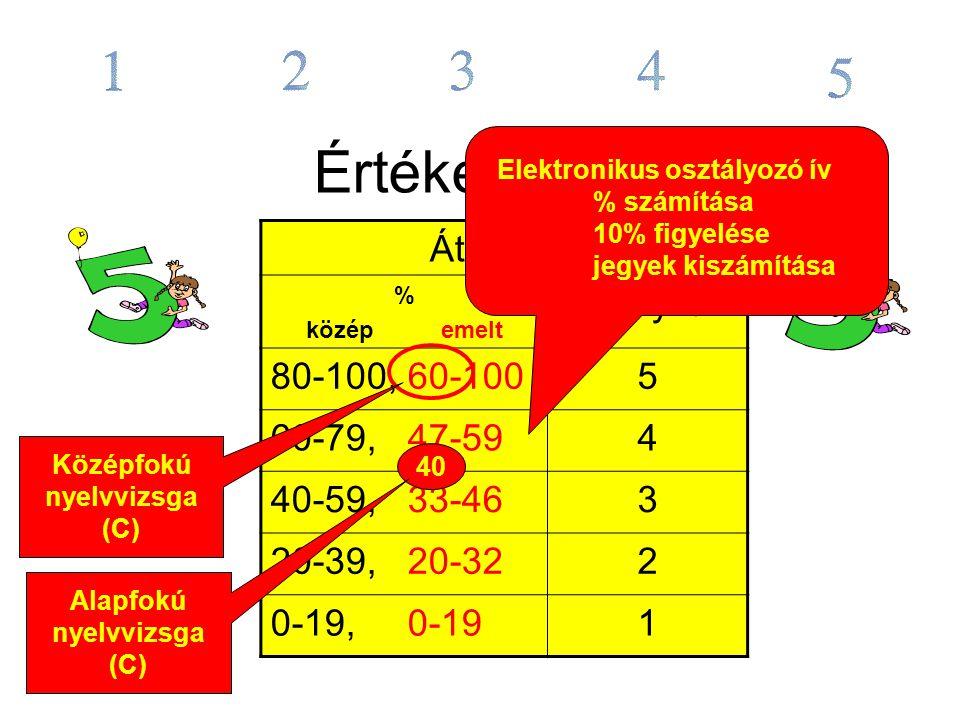 Középfokú nyelvvizsga (C) Alapfokú nyelvvizsga (C)