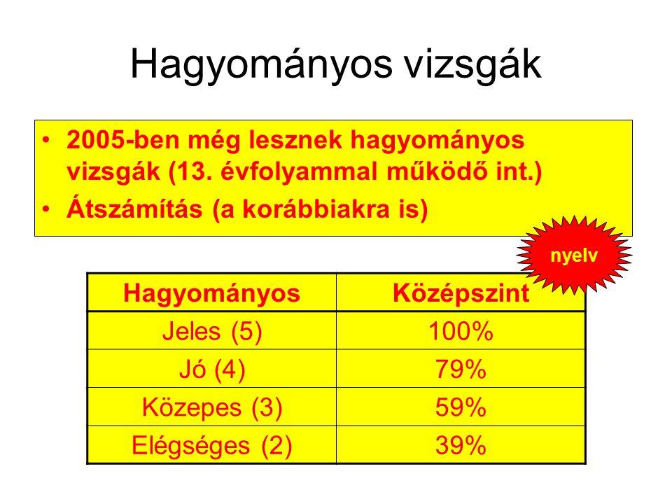 Hagyományos vizsgák 2005-ben még lesznek hagyományos vizsgák (13. évfolyammal működő int.) Átszámítás (a korábbiakra is)