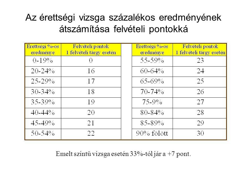 Emelt szintű vizsga esetén 33%-tól jár a +7 pont.