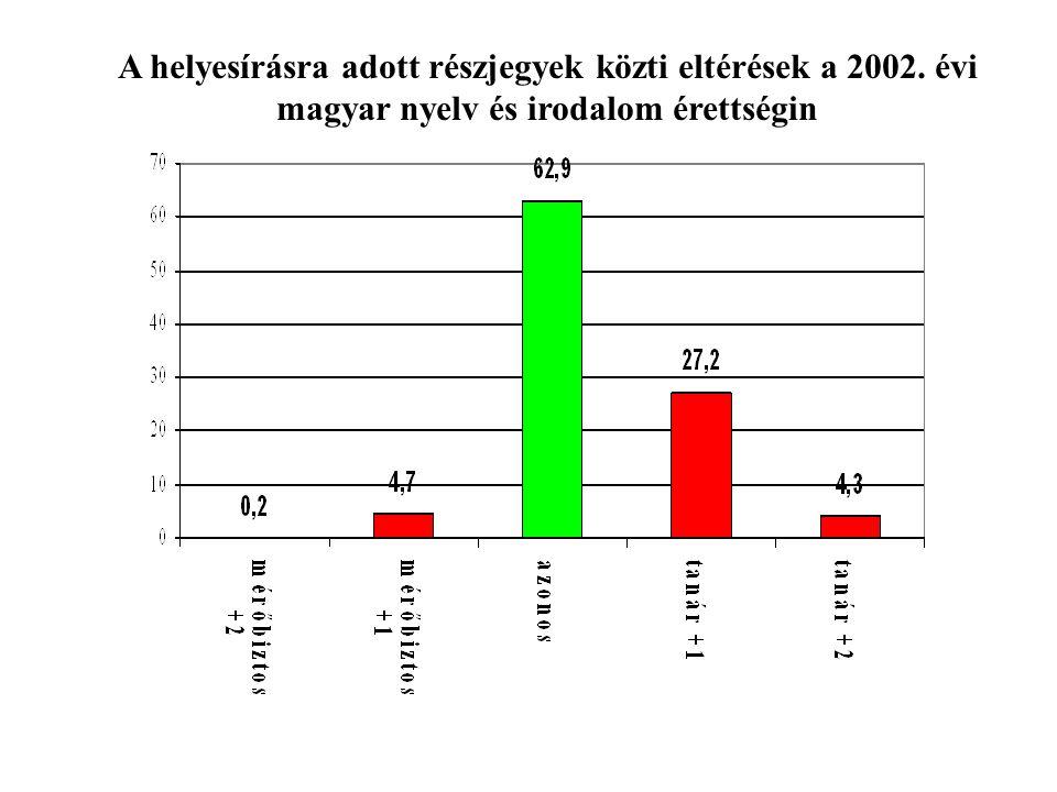 A helyesírásra adott részjegyek közti eltérések a 2002