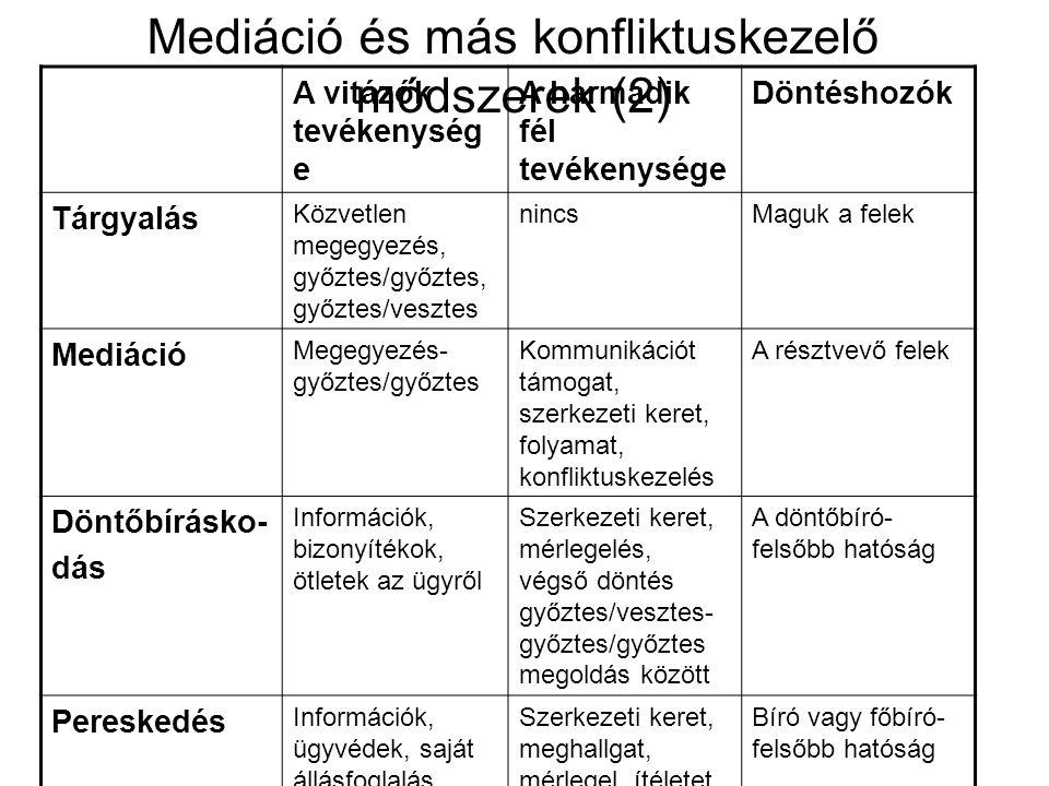 Mediáció és más konfliktuskezelő módszerek (2)