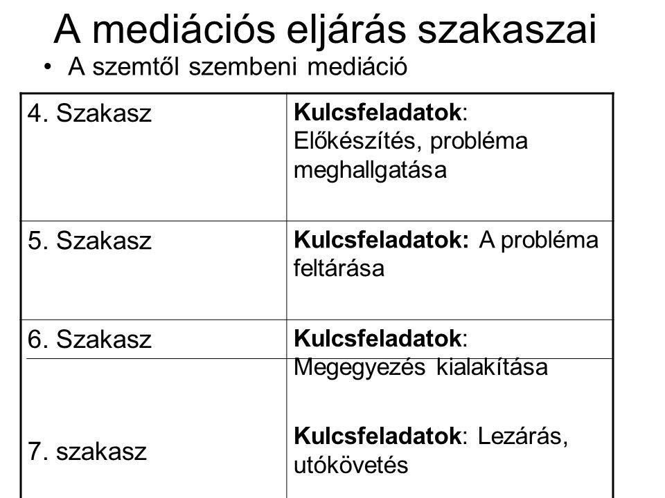 A mediációs eljárás szakaszai