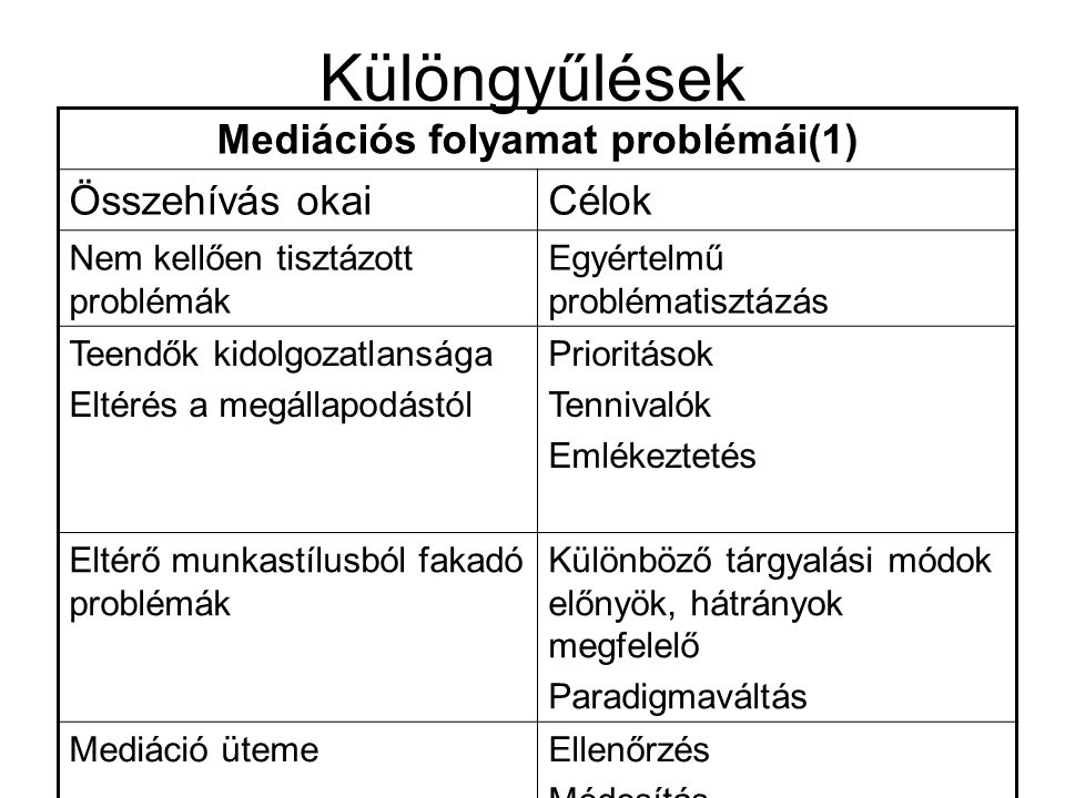 Mediációs folyamat problémái(1)