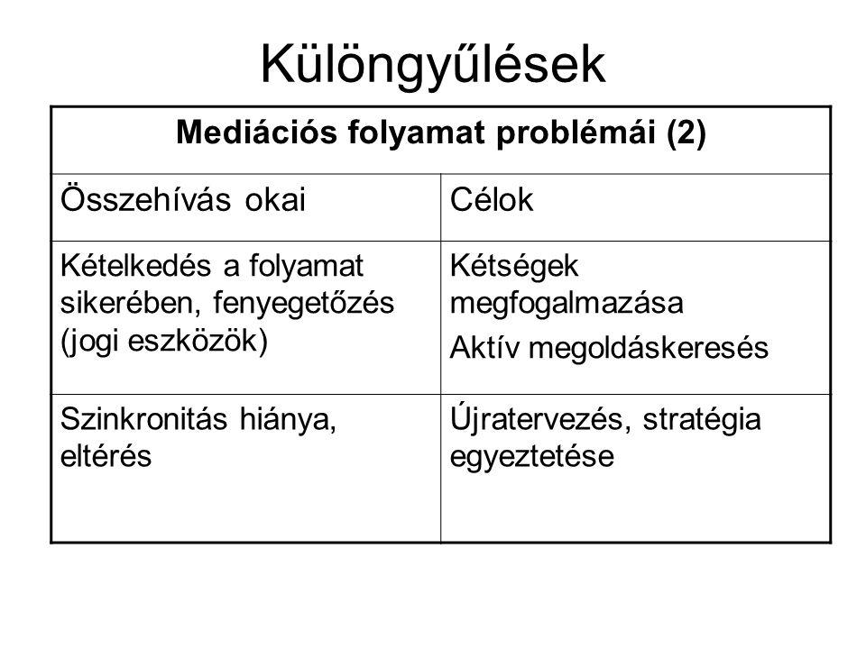 Mediációs folyamat problémái (2)