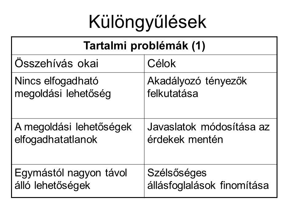 Különgyűlések Tartalmi problémák (1) Összehívás okai Célok