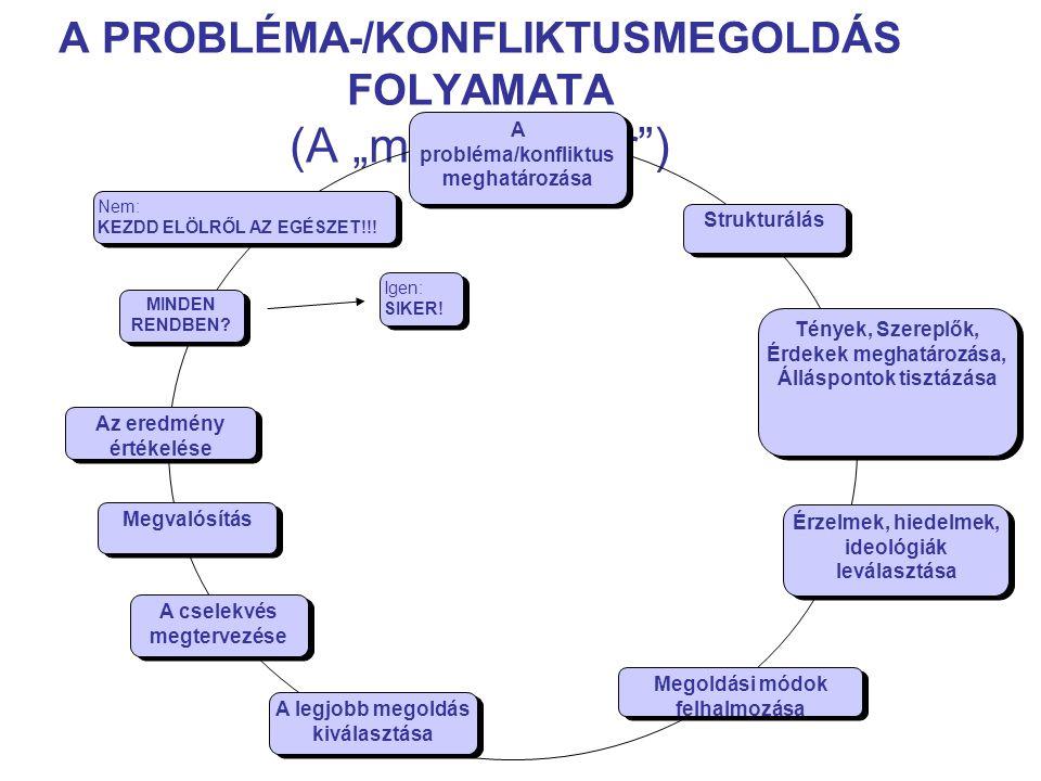 """A PROBLÉMA-/KONFLIKTUSMEGOLDÁS FOLYAMATA (A """"megoldó kör )"""