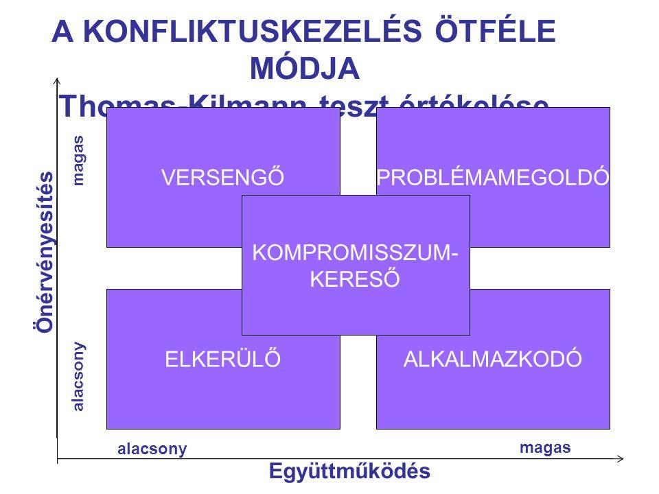 A KONFLIKTUSKEZELÉS ÖTFÉLE MÓDJA Thomas-Kilmann teszt értékelése
